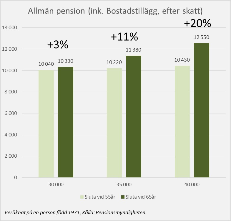 ta ut pension