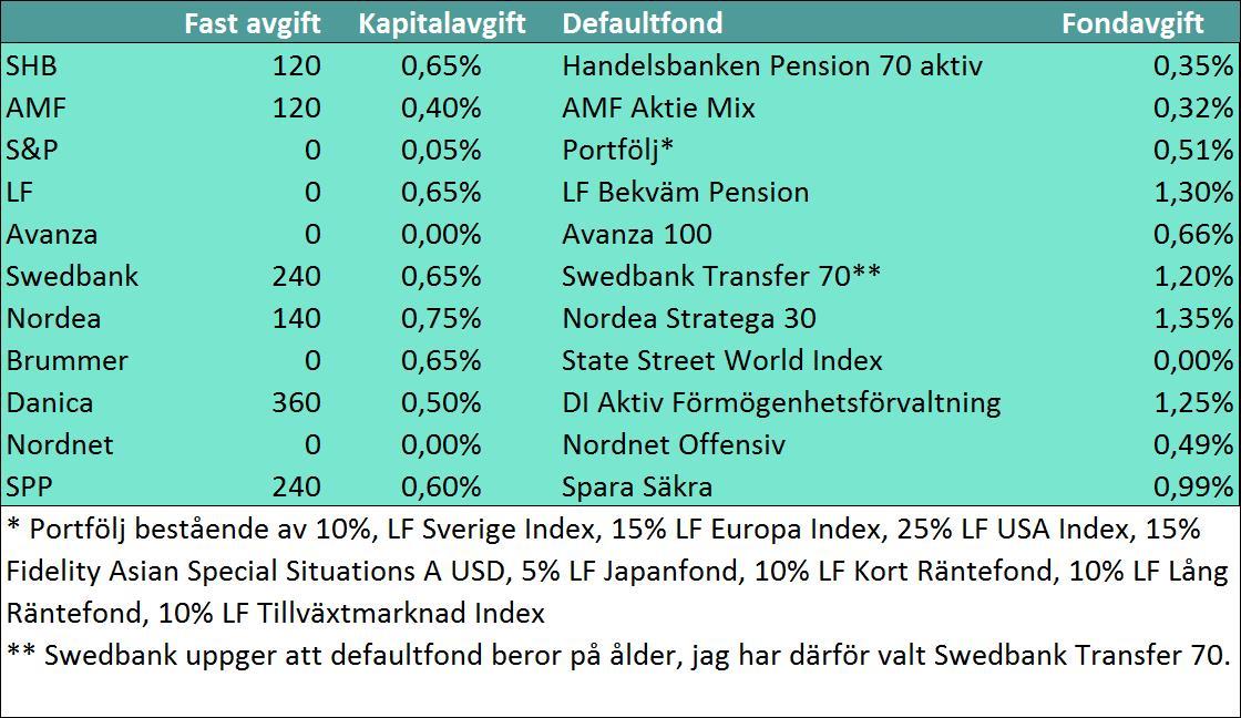 Tabell defaultfonder